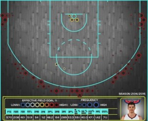 La Shooting Chart di Korver mi fa presente che sto sparando cazzate (courtesy Miky Berra e Nick Ramone)